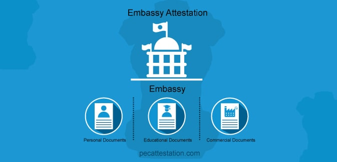 Embassy Attestation Services